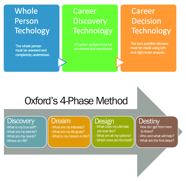 Why Is The Oxford Program So Effective And Inspiring? It Comes Down To Our  Ground Breaking, 4 Phase Process And Most Empowering Arsenal Of Tools Known  To ...  Life Career